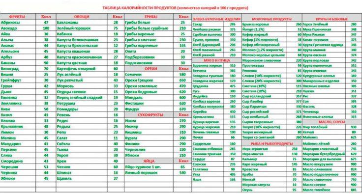 Подсчет калорий в продуктах по формуле и таблице