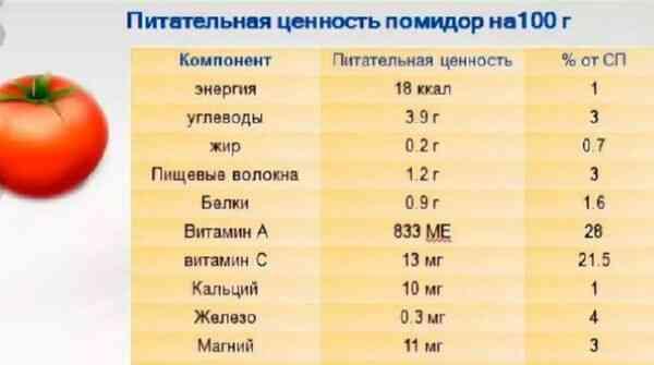 Таблица полезных веществ в помидорах