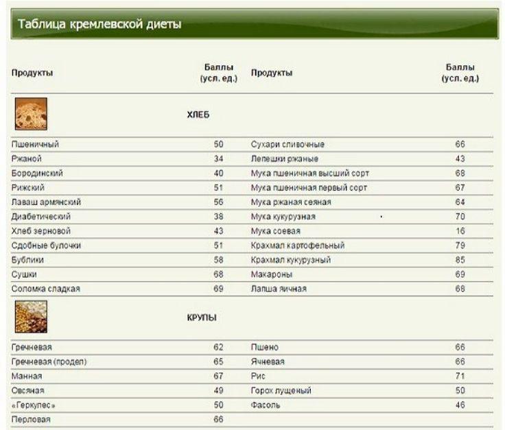 Хлеб и крупа в баллах для кремлевской диеты