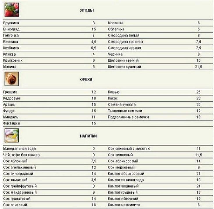 Ягоды и орехи в баллах для рецептов кремлевской диеты