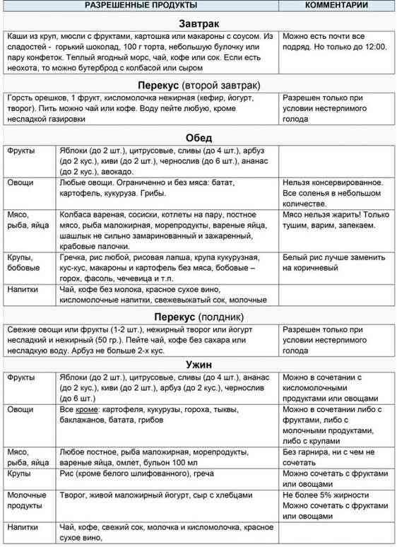 Таблица диеты Миримановой